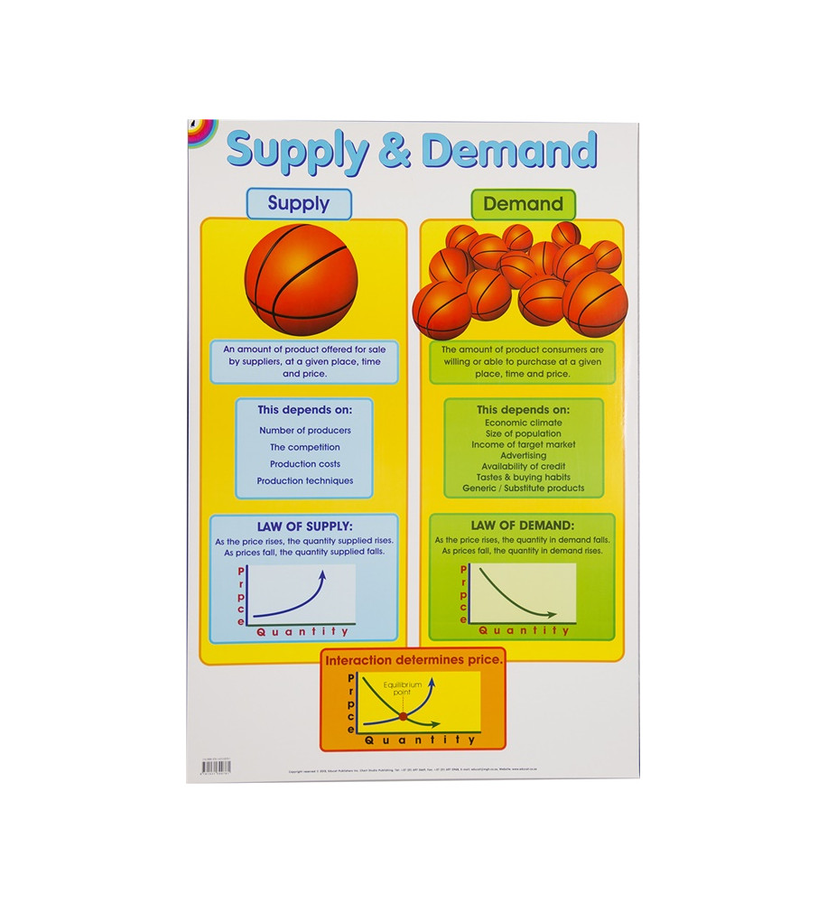 Poster - Supply and Demand